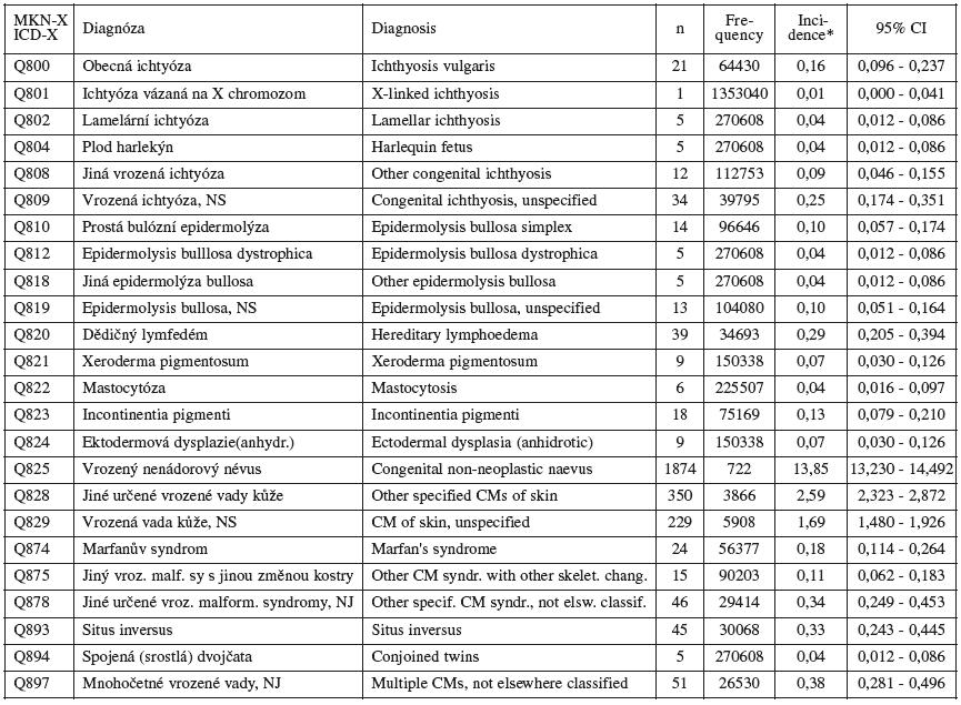 Vrozené vady u narozených – vybrané diagnózy ze skupiny /Jiné vrozené vady (Q80-Q89)/ – Česká republika, 1994 – 2007. Zdroj: Národní registr vrozených vad – ÚZIS, 2008
