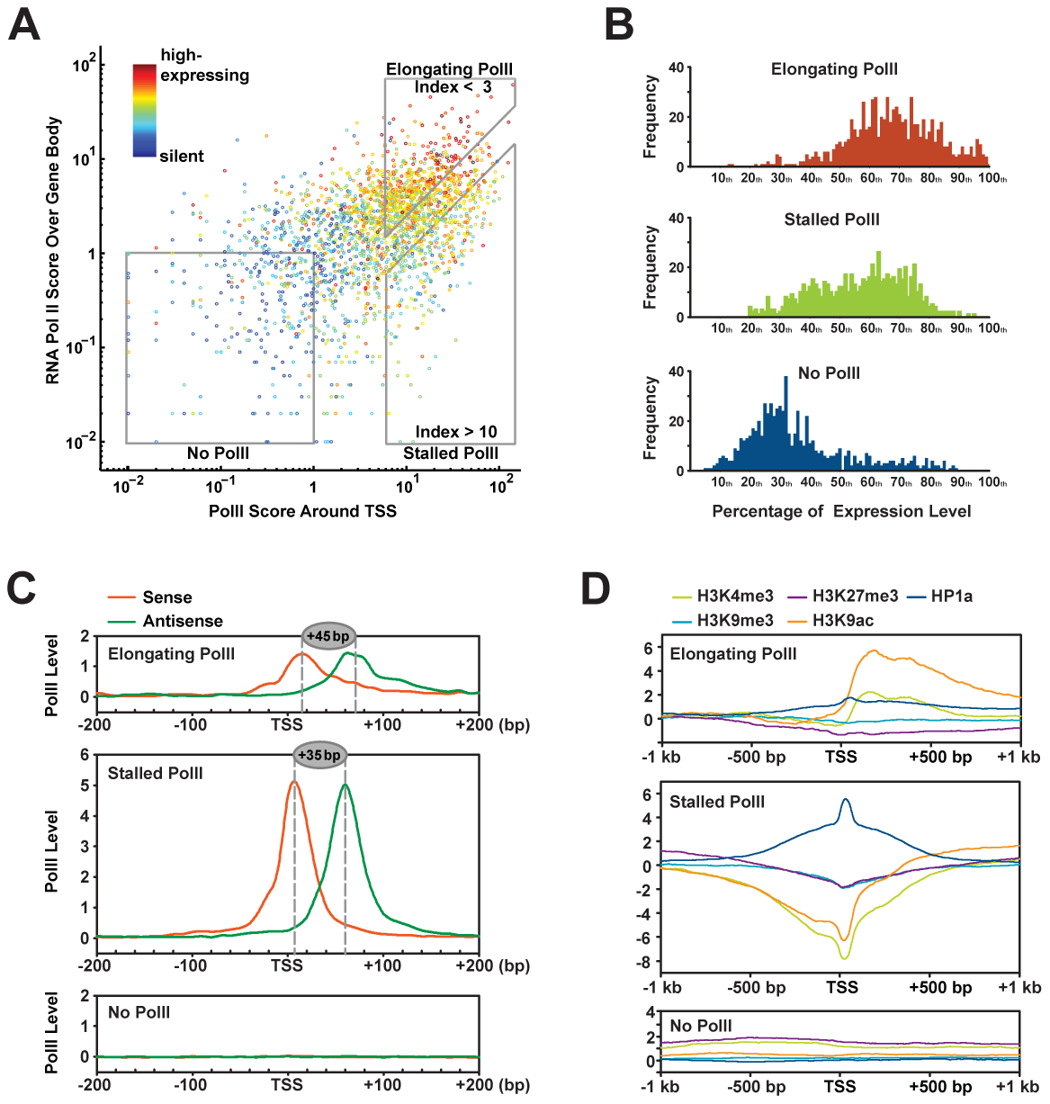Correlation between chromatin modifications at TSS and gene expression.