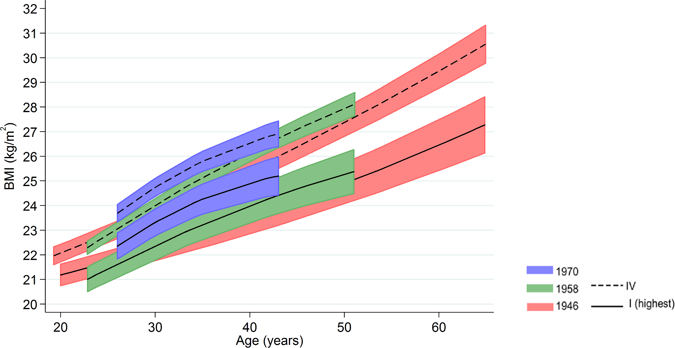 Female BMI across adulthood in relation to father's social class (10/11 y) in the 1946, 1958, and 1970 British birth cohort studies.