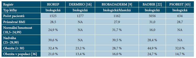 Porovnání hodnot BMI v registrech psoriatických pacientů