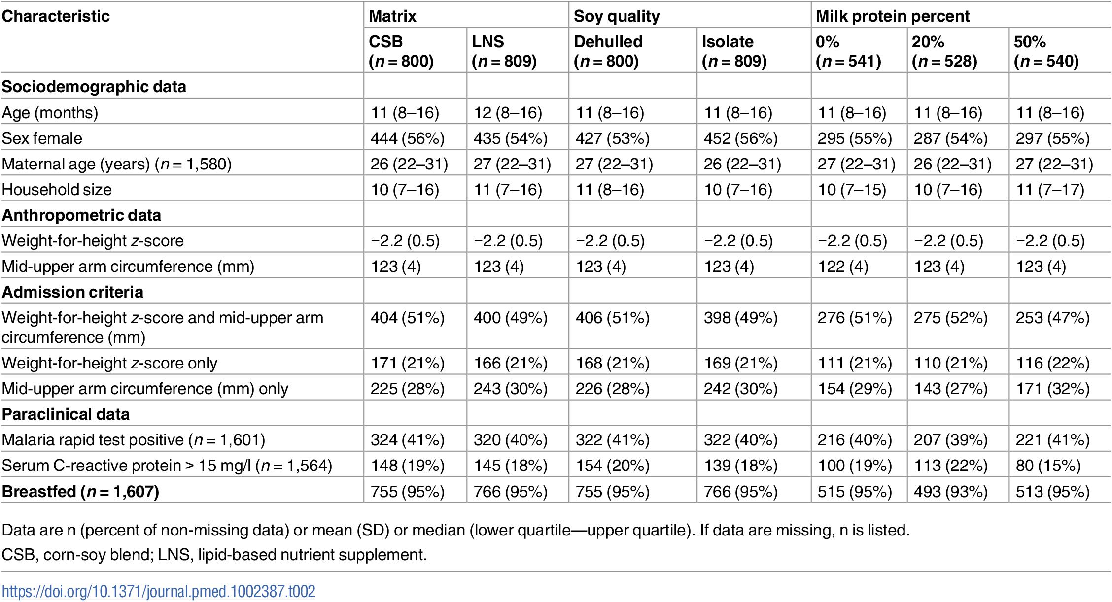 Baseline characteristics by factors.
