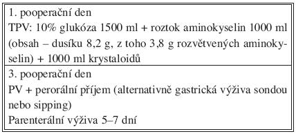 Složení pooperační nutriční podpory (anatomická resekce 2 segmenty a více, n = 42) Tab. 3. Postoperative nutritional support contents (anatomical resection of 2 or more segments, n = 42)