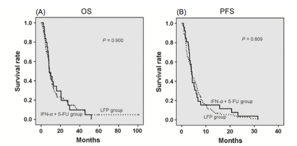 Figure 2. Kaplan–Meier analysis of overall survival (OS) and progression-free survival (PFS) using two different therapeutic regimens in the HAIC group. (A) There was no significant difference in the OS between the LFP group and the IFN-α + 5-FU group (P = 0.900). (B) There was no significant difference in the PFS between the LFP group and the IFN-α + 5-FU group (P = 0.809). HAIC, hepatic arterial infusion chemotherapy; LFP group, patients were treated by low-dose cisplatin + 5-FU hepatic arterial infusion chemotherapy; IFN-α + 5-FU group, patients were treated by subcutaneous interferon-α + 5-FU hepatic arterial infusion chemotherapy.