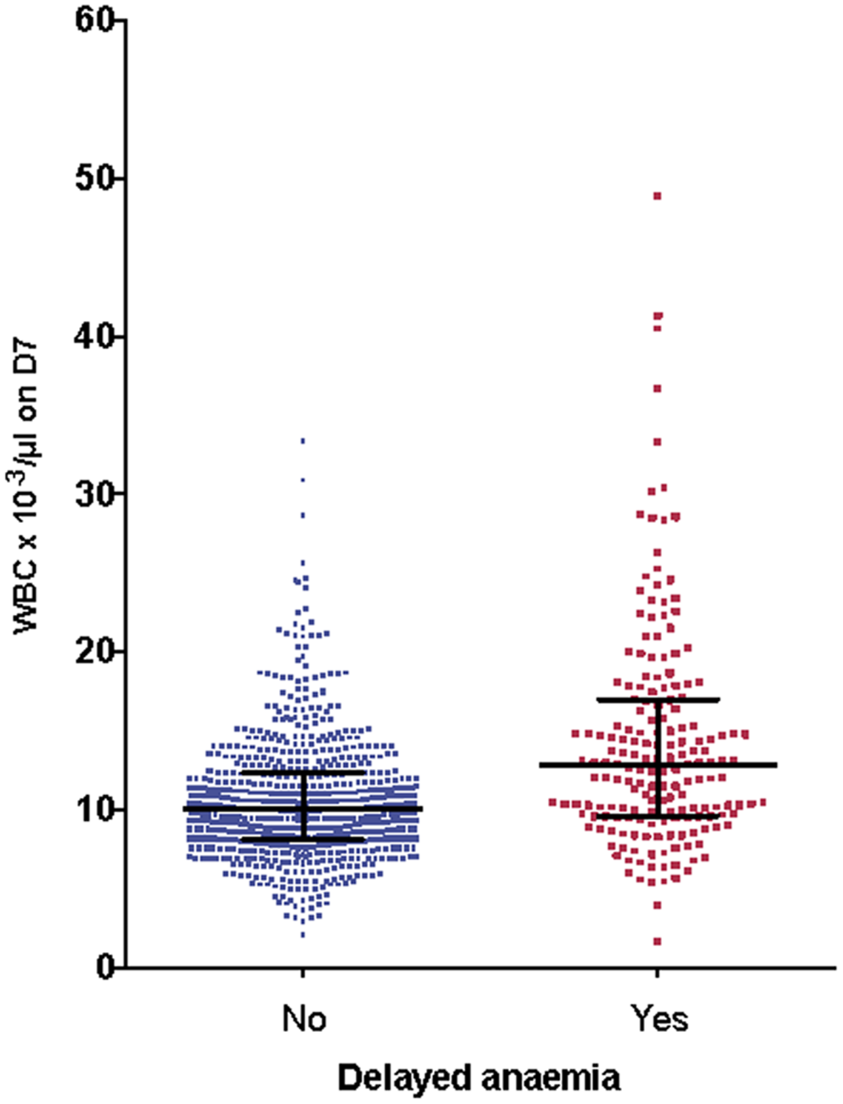 Association between delayed anemia and increased white blood cell count at day 7.