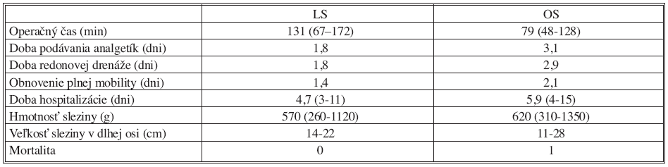 Porovnanie LS a OS