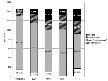 Graf 1a. Muži – percentuálne zastúpenie podľa štandardov z roku 2001, z roku 1991, podľa % TT (percento telesného tuku), podľa ICOP (International Cut Off Points) a očakávané percentuálne zastúpenie. V hodnotení podľa ICOP sú kategórie podhmotnosť a normálna hmotnosť zlúčené do jednej.