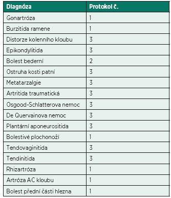 Přehled použitých protokolů u jednotlivých diagnóz.