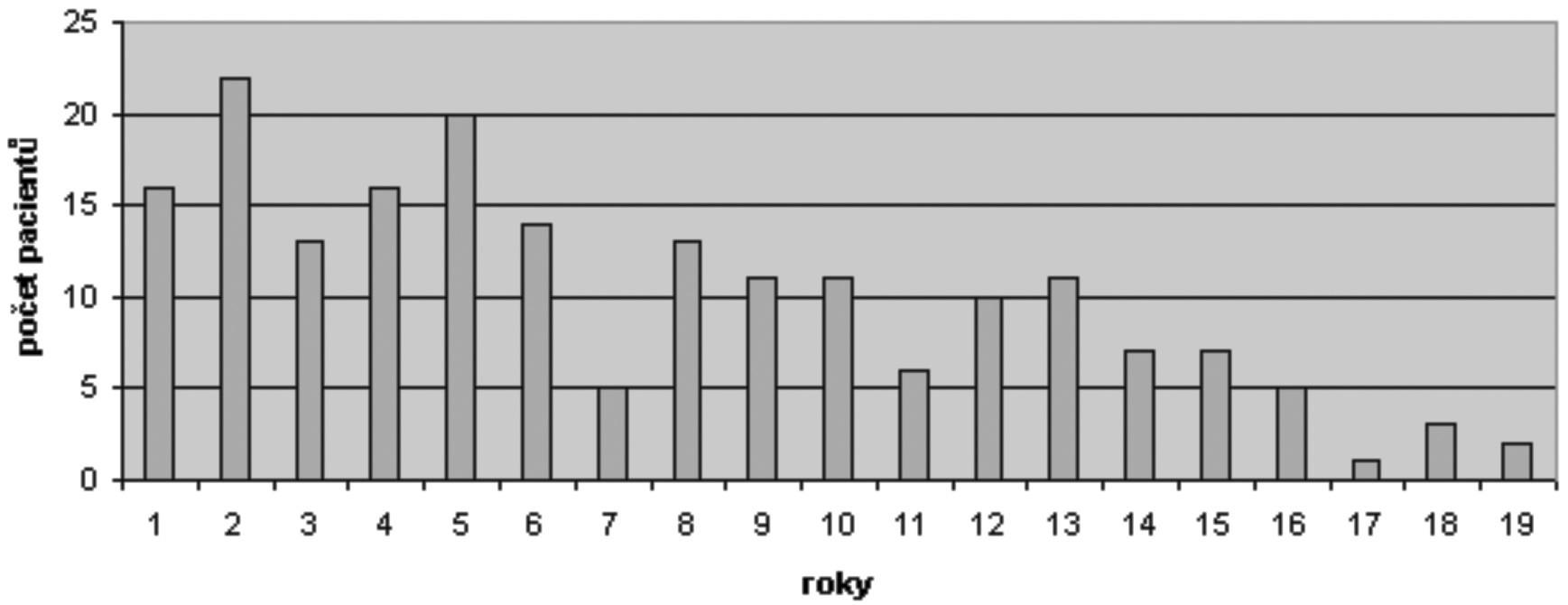 Zastoupení jednotlivých věkových skupin pacientů s nálezem CT v oblasti ústní dutiny a hltanu (v %).