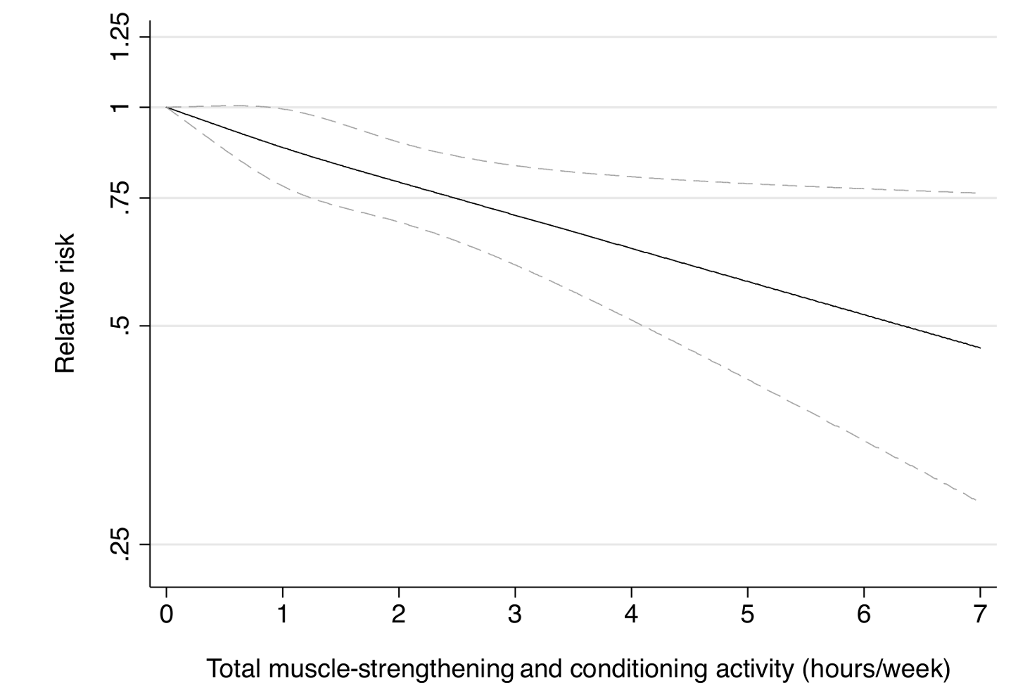 Dose-response relationship between total muscle-strengthening activity (hours/week) and risk of type 2 diabetes in women from the Nurses' Health Study.