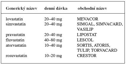 Přehled statinů