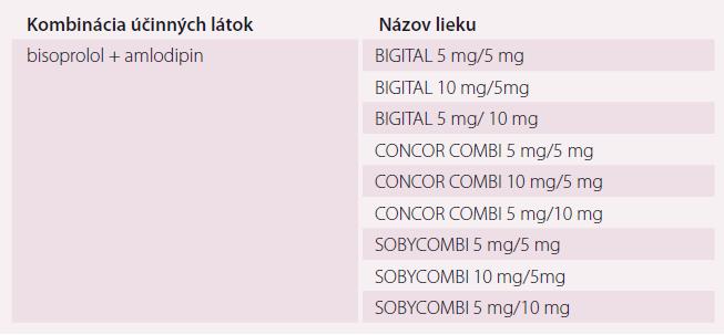Fixná antihypertenzná dvojkombinácia betablokátor a kalciový antagonista (zoradené abecedne podľa názvu lieku; aktuálne je v SR 9 liekov tejto skupiny) [19,31].