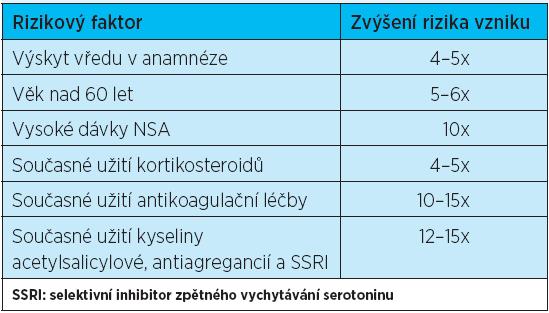 6 nejdůležitějších rizikových faktorů pro vývoj vředové choroby GIT u pacientů užívajících NSA (podle literatury <sup>2</sup>)