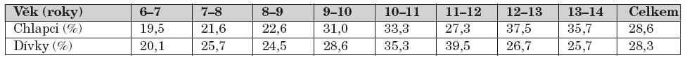 Procentuální zastoupení školních úrazů v celkovém počtu úrazů podle věku a pohlaví.