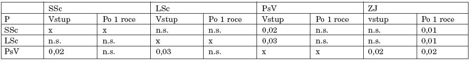 Srovnání plazmatických hladin IL-2R u jednotlivých skupin při vstupním vyšetření a po 1 roce.
