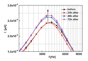 Fig. 10: Time development of electrical properties of blood before and after surgical operation of the malignant tumour.
