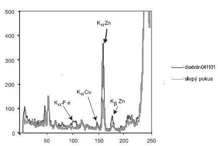 Spektrum žiarenia zdroja <sup>238</sup>Pu po interakcii s filtrom – dextrán A a čistým filtrom
