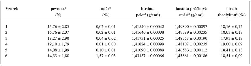 Stanovení mechanických vlastností, hustot a obsahu theofylinu