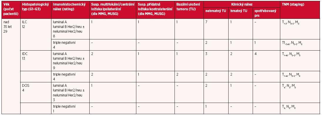 Tab. 1b Vstupní charakteristika souboru pacientek indikovaných k MR prsu