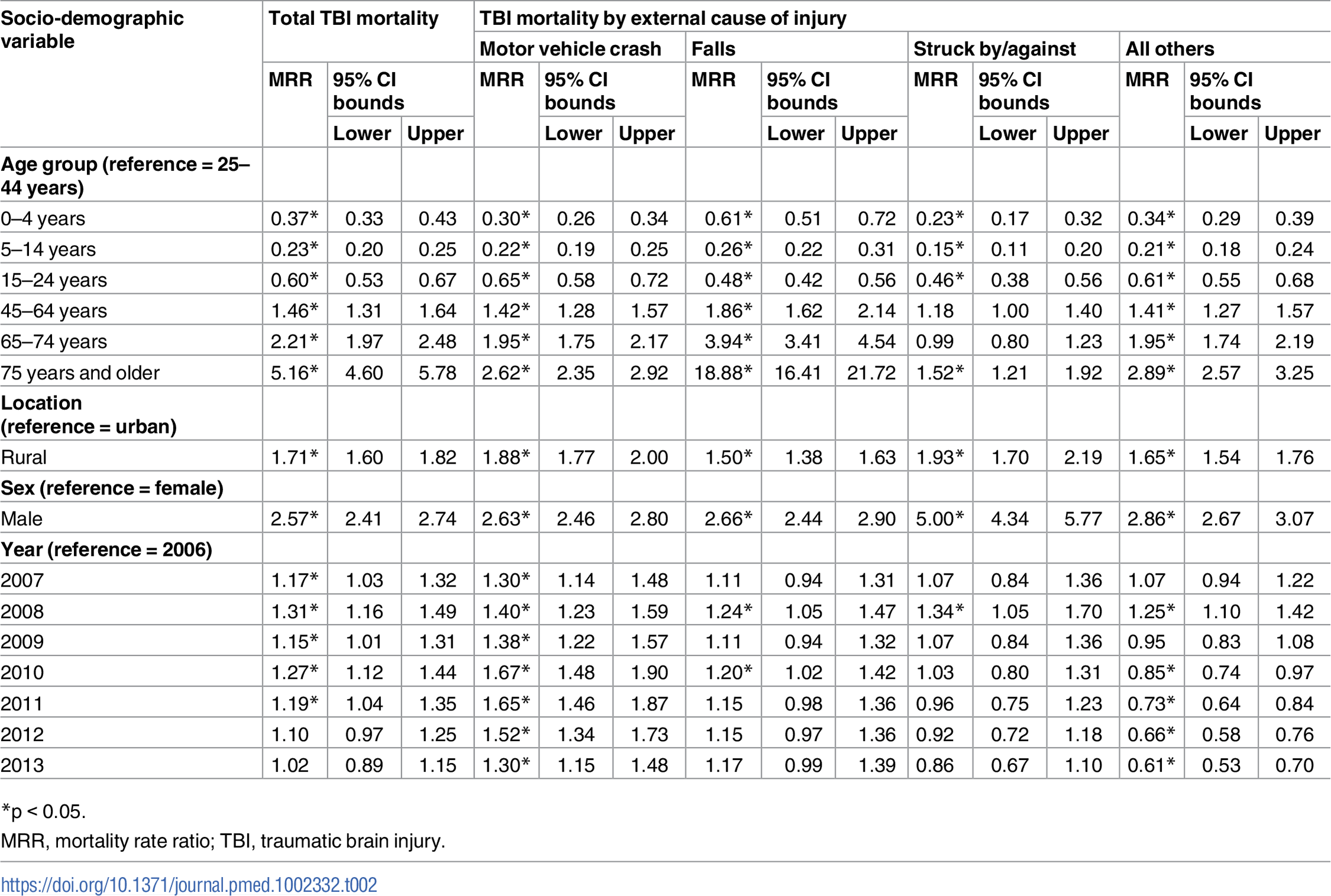 Associations of traumatic brain injury mortality with socio-demographic variables from multivariate negative binomial regression (China, 2006–2013).
