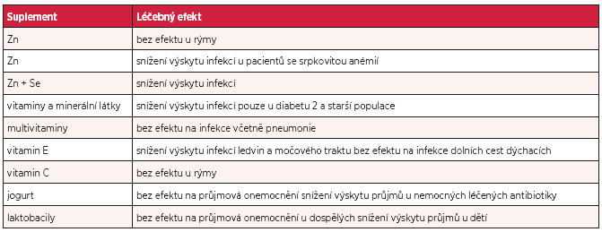 Přehled dopadu nutričních intervencí na léčbu některých infekčních onemocnění (nehospitalizovaní nemocní) (upraveno podle citace 7)