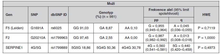 Frekvence genotypů a alel ve sledované české populaci (muži)