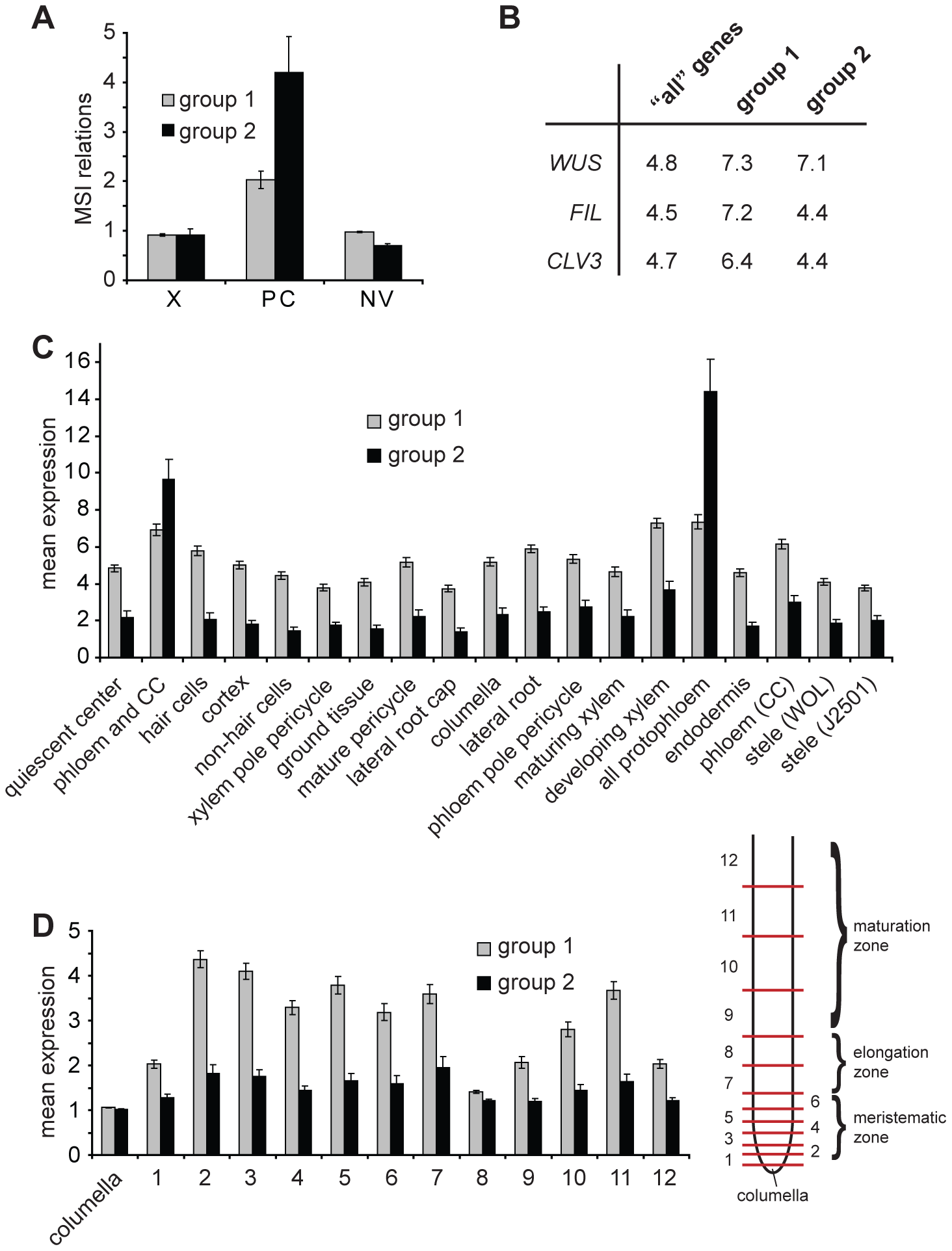 Expression of identified genes in various tissues.