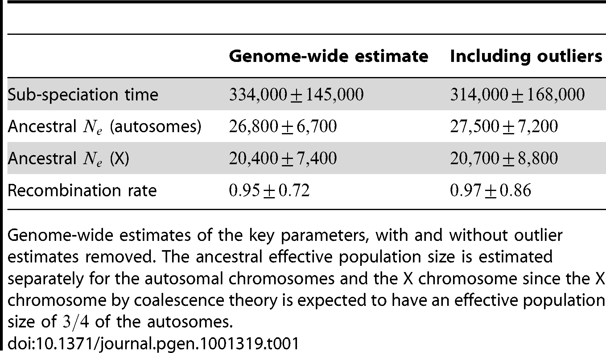 Genome-wide parameter estimates.