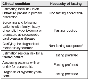 The necessity of fasting for lipid measurement depending on clinical condition [15]