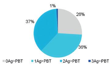 Fig 2. Coverage of N. meningitidis B strains by number of 4CMenB vaccine antigens, Czech Republic, 2007–2010 Obr. 2. Pokrytí kmenů N. meningitidis B vakcínou 4CMenB podle počtu antigenů, Česká republika, 2007–20010