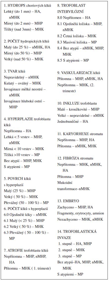 Histologická diagnostika hydatidózních mol a hydropických abortů (CTN-ČR)