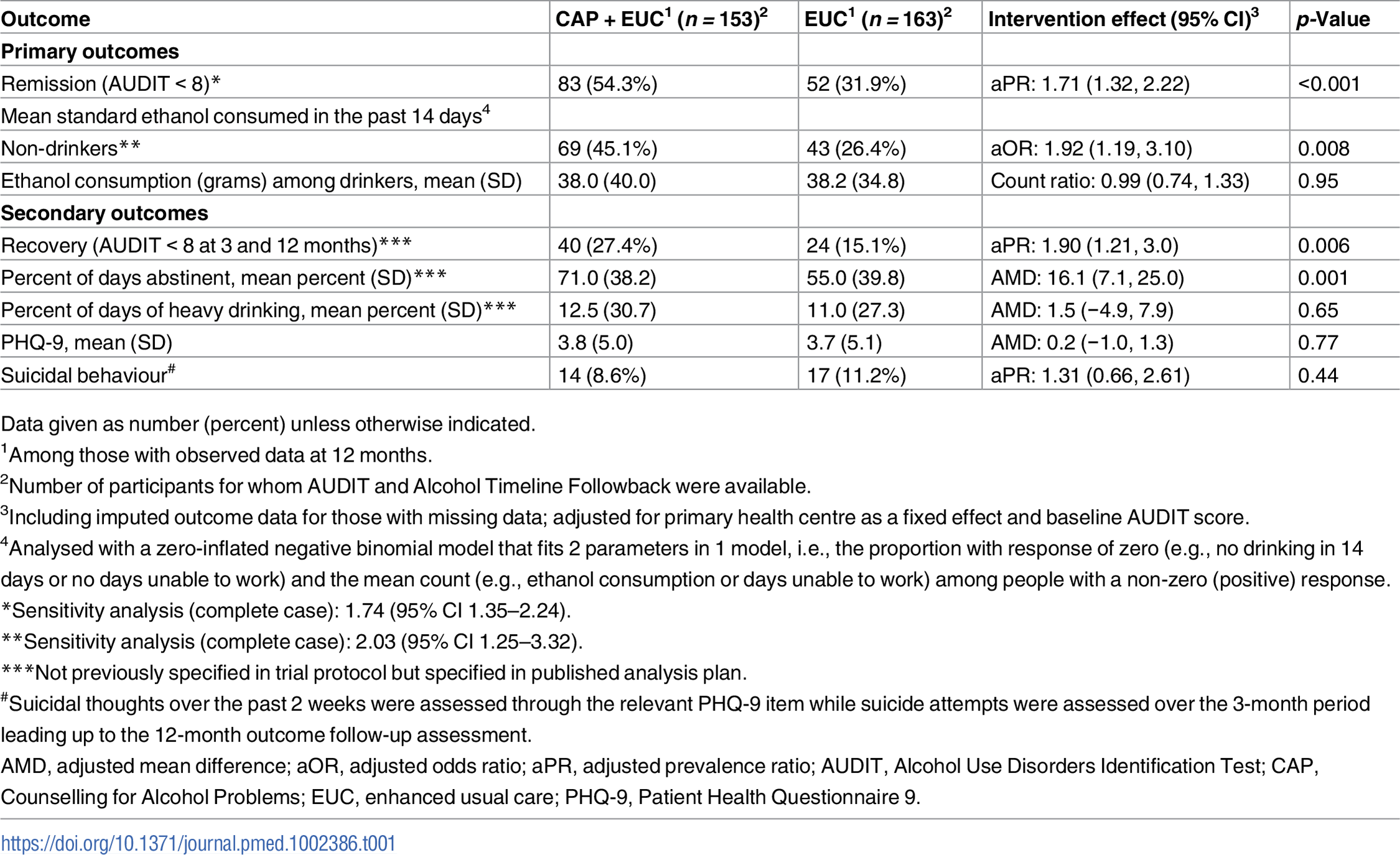 Effects of CAP plus EUC compared with EUC alone on primary and secondary clinical outcomes at 12 months.