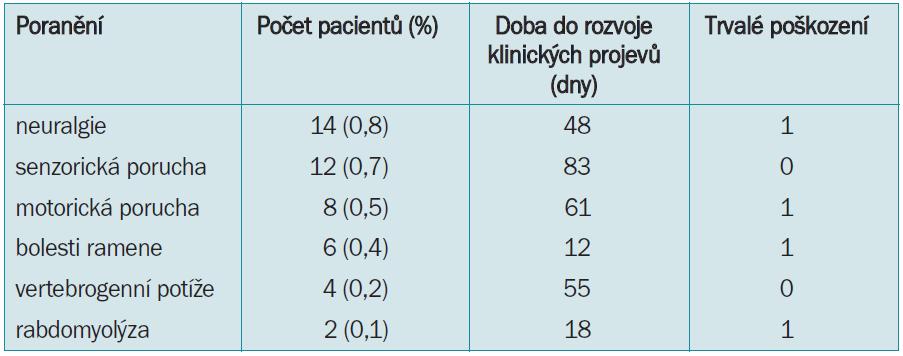 Neuromuskulární poranění: přehled z 15 center.