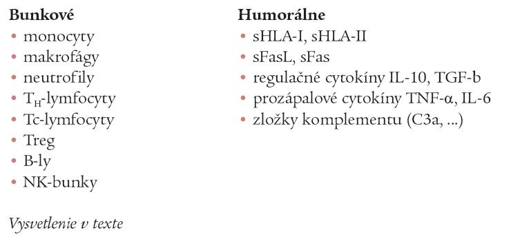 Faktory vyvolávajúce TRIM (transfúziou mediovanú imunomoduláciu).