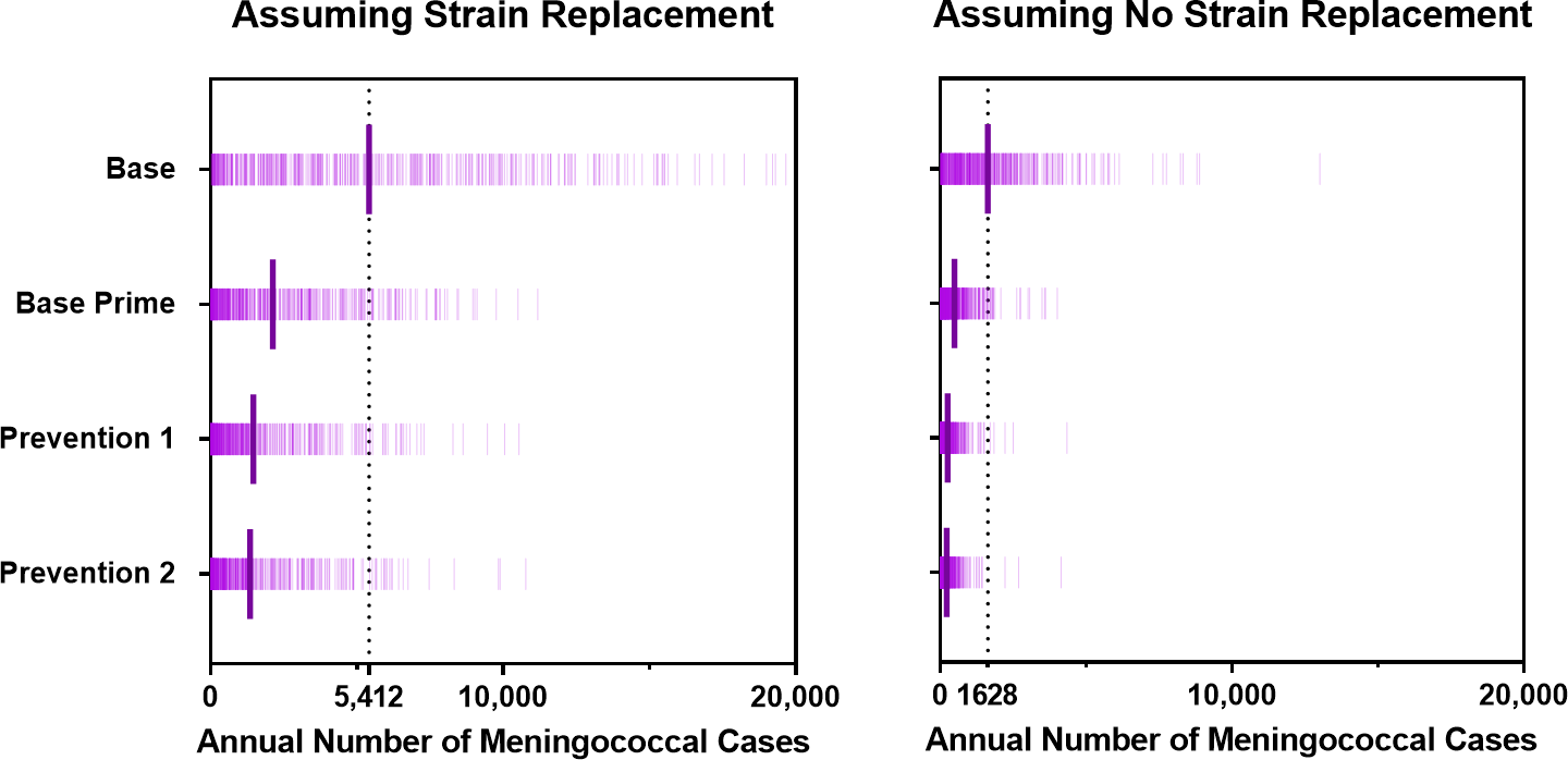 Annual number of meningococcal cases for scenarios with and without strain replacement projected by the model under the vaccination strategies described in <em class=&quot;ref&quot;>Table 1</em>.