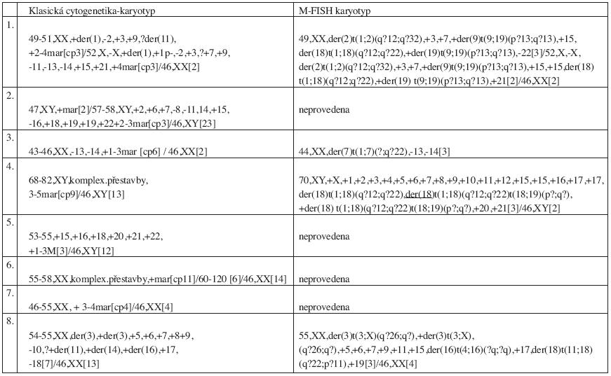 Výsledky klasické cytogenetické analýzy a metody M-FISH u pacientů s komplexním karyotypem.