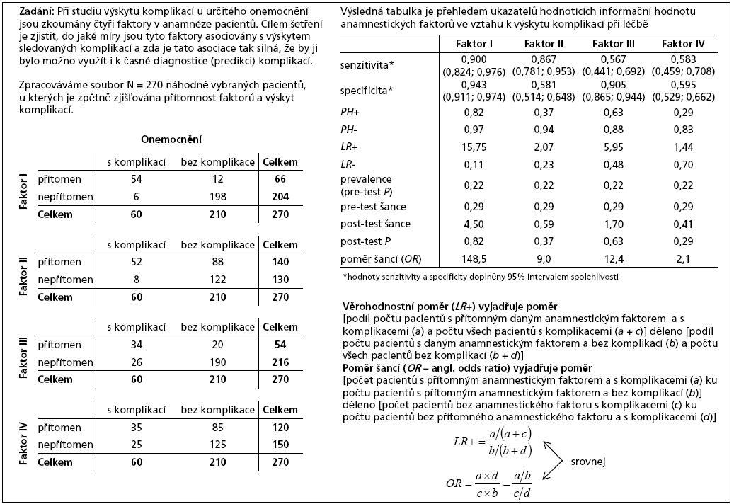 Příklad 3. Využití ukazatelů kvality diagnostických testů pro obecné hodnocení faktorů souvisejících se vznikem nebo vývojem nemoci.