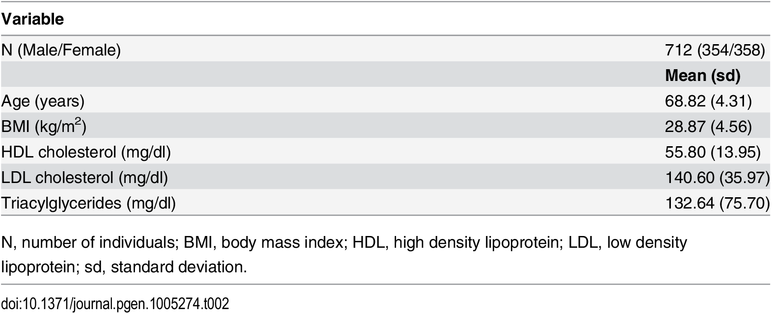 Characteristics of the KORA F4 study population.