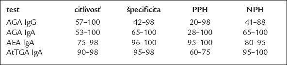 Hodnoty citlivosti, špecificity, pozitívnej a negatívnej predikačnej hodnoty sérových protilátok [15].