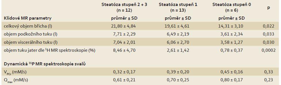 Rozdíly MR parametrů mezi skupinami pacientů s různým stupněm steatózy v biopsii jater. Tab. 3. Differences in MR parameters between groups of patients with various steatosis grade on the liver biopsy.