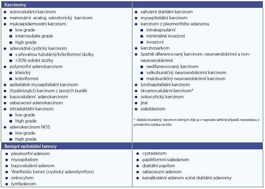 Klasifikace nádorů slinných žláz dle Světové zdravotnické organizace.