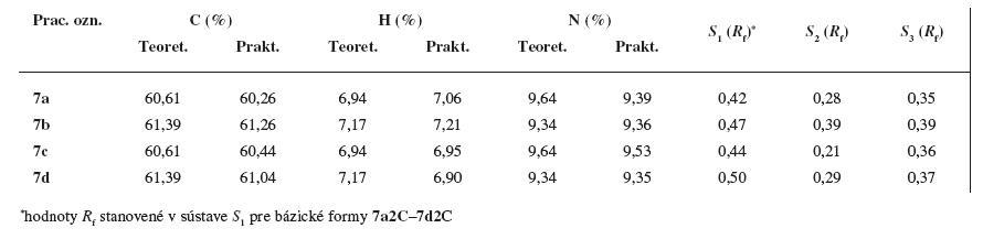 Elementárna analýza a hodnoty R<sub>f</sub> z adsorpčnej chromatografie na tenkej vrstve pre látky 7a–7d