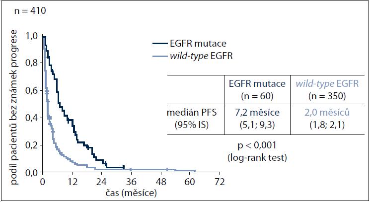 Srovnání přežití bez známek progrese (PFS) mezi pacienty s mutací genu EGFR a pacienty s <em>wild-type</em> EGFR genem.