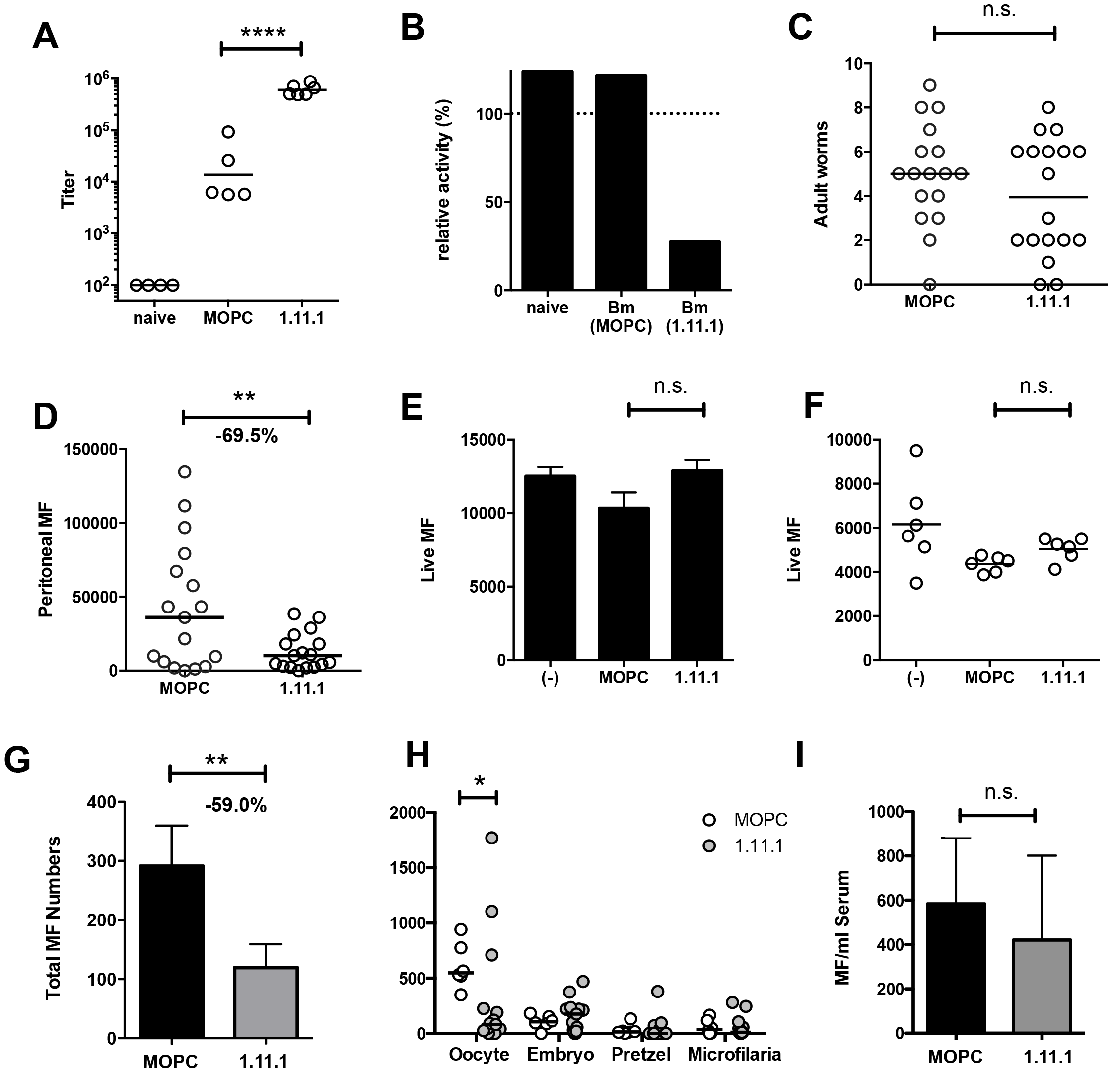<i>In vivo Bm</i>-TPI blockade reduced microfilarial production by adult females.