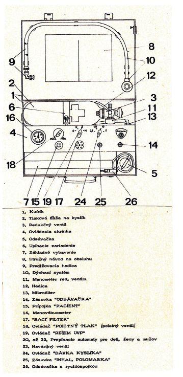 Orientační schéma přístroje