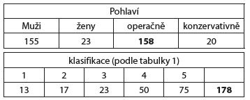 Zlomeniny klíční kosti typu I v Úrazové nemocnici v Brně v letech 2011–2013