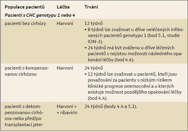 Doporučená doba trvání léčby přípravkem Harvoni a doporučené současné podávání s ribavirinem v určitých podskupinách pacientů [4]. Tab. 1. Recommended duration of treatment with Harvoni and recommended concurrent treatment with ribavirin in certain subgroups of patients [4].
