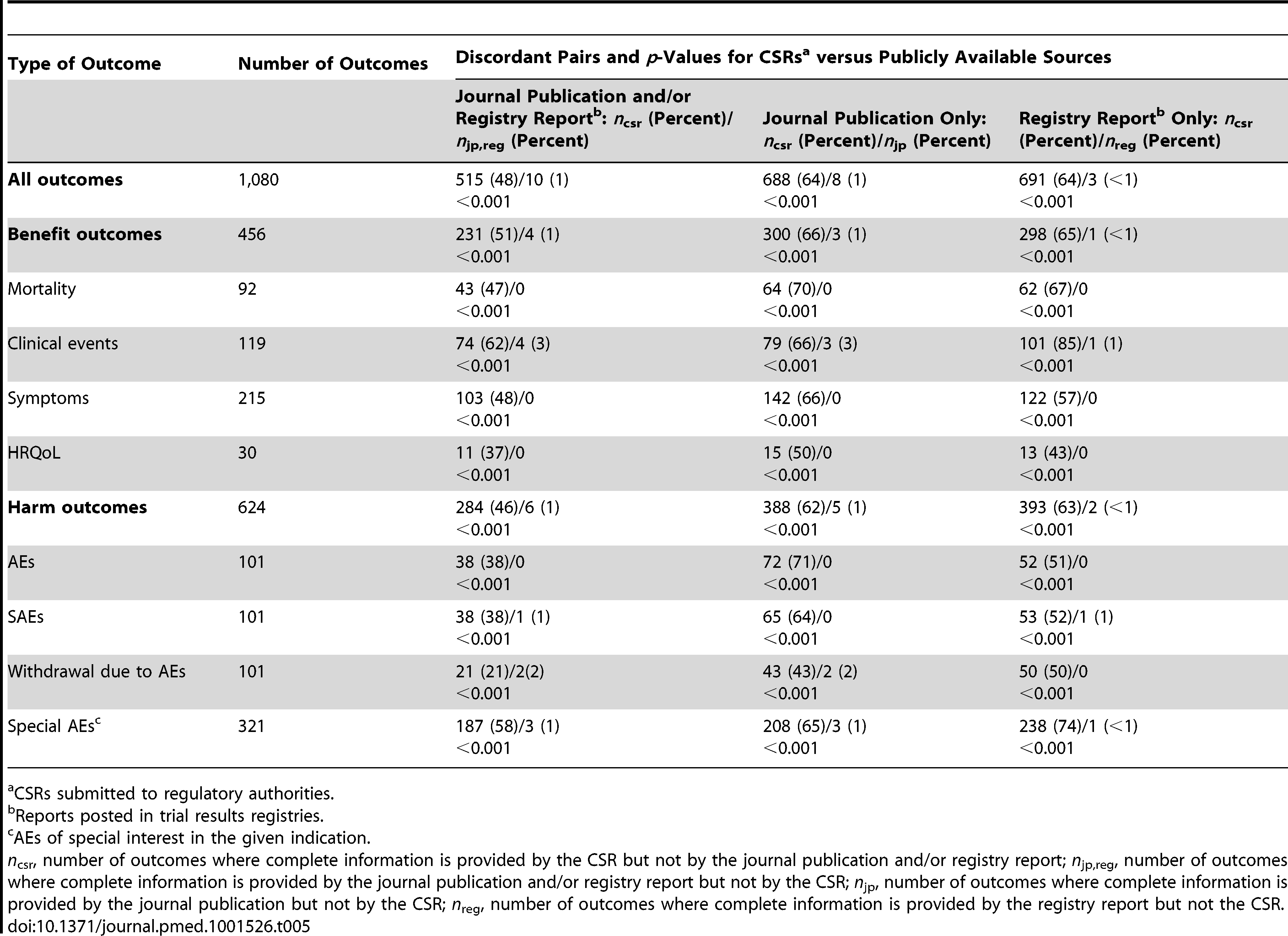 Comparison of proportions of outcomes with complete information (matched pairs; McNemar test) (sample: all trials with a CSR; <i>n</i>=101).