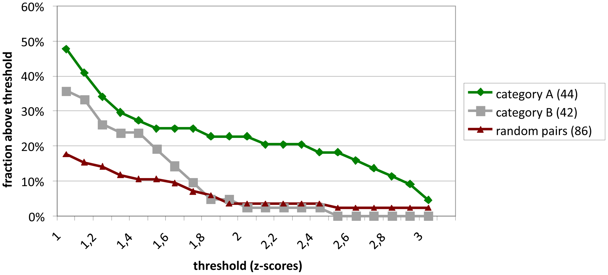 Validation of interactions detected by Y2H hybrid screening in LUMIER assays.