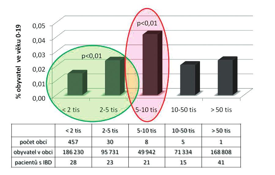 Výskyt idiopatických střevních zánětů (IBD) podle velikosti obce.