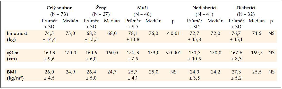 Charakteristika souboru nemocných dle hmotnosti, výšky a body mass indexu (BMI).